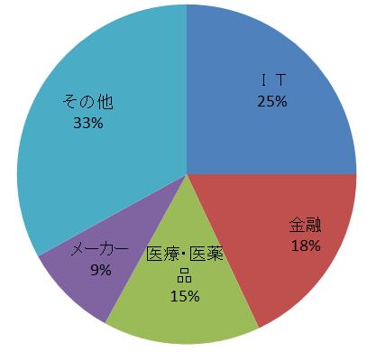 業種実績グラフ2